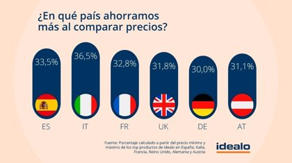 España, el segundo país de Europa en el que más se ahorra comparando precios en Internet