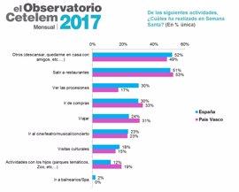 Los vascos gastaron una media de 309 euros en Semana Santa, un 18% más que el resto de ciudadanos del Estado