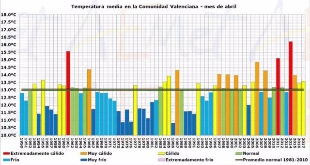 Temperatura media en la Comunitat Valenciana en el mes de abril