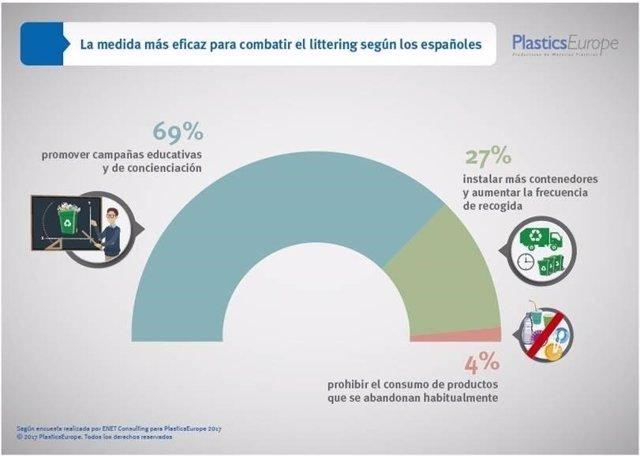 Encuesta sobre el abandono de residuos de PlasticsEurope