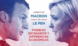 Macron vs Le Pen: posibles escenarios y diferencias económicas