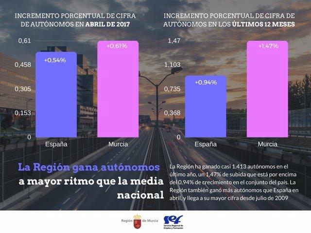 Abril dejó casi 600 autónomos más en la Región de Murcia