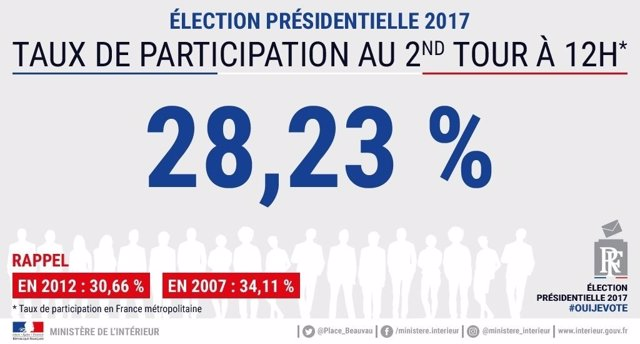 Participación en la segunda vuelta de las presidenciales a las 12.00 horas
