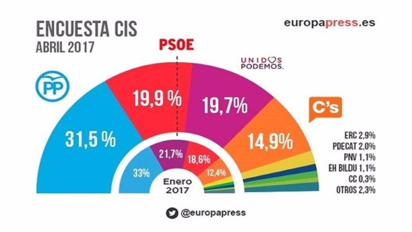Vídeo: El CIS mantiene al PP en cabeza y PSOE segundo lugar