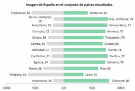 Esto es lo que opinan otros países sobre España, en 7 gráficos