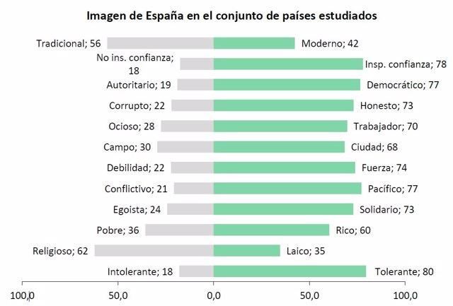 Encuesta de valoración de España.