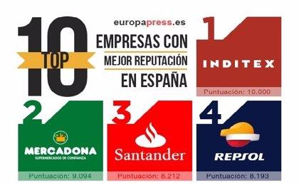 Inditex, Mercadona y Santander se mantienen como las empresas con mejor reputación corporativa en España