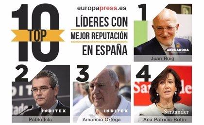 Juan Roig, Pablo Isla y Amancio Ortega, los líderes con mejor reputación