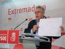 PSOE pide 170 millones en inversiones de los PGE en Extremadura y un plan de empleo