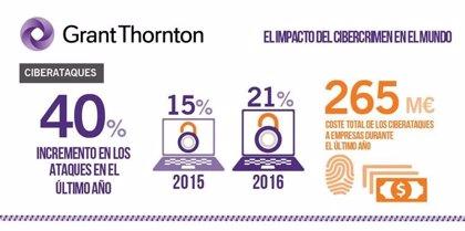 Un 32% de las empresas españolas asegura haber sufrido un ciberataque en 2016, según Grant Thornton
