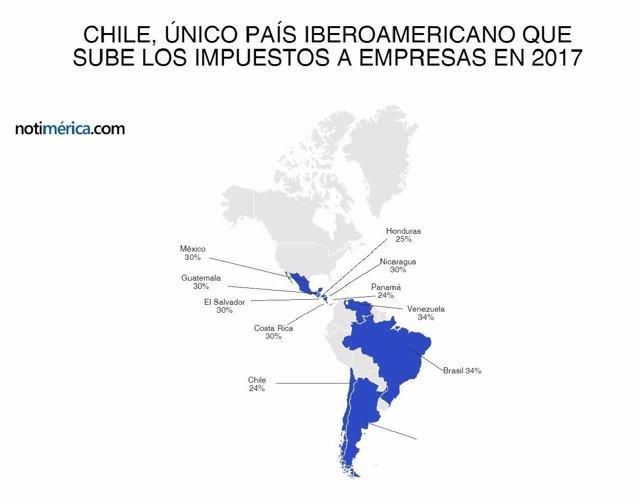 Chile único país iberoamericano que sube los impuestos a empresas en 2017