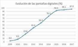 Evolución de las pantallas digitales (%)