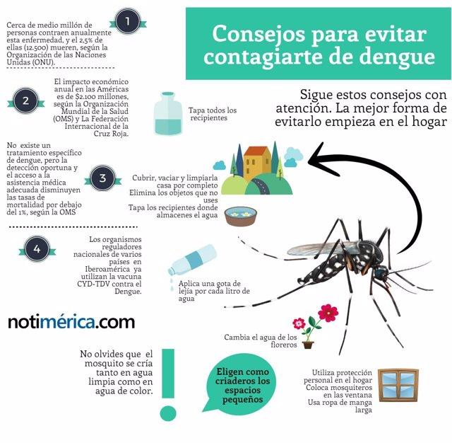 Infografía cuidados dengue
