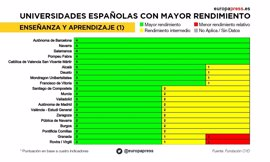Ranking de universidades españolas, comprueba cómo puntúa la tuya