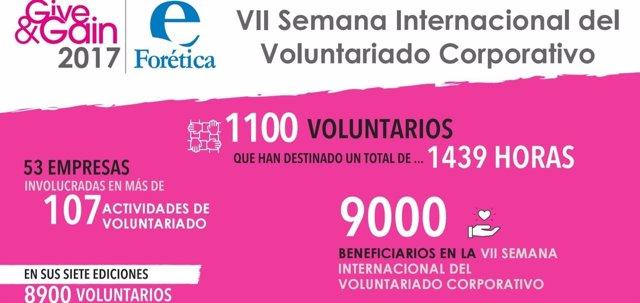 Forética, VII Semana Internacional del Voluntariado Corporativo en España