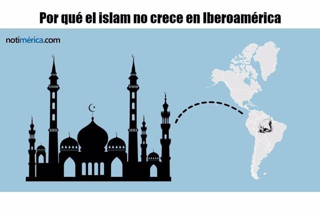 Infografía sobre el islam