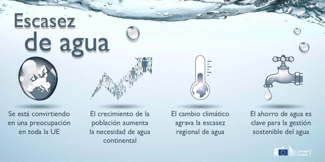 Escasez de agua, reutilización