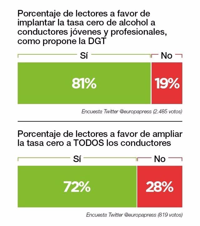 Resultado encuesta DGT