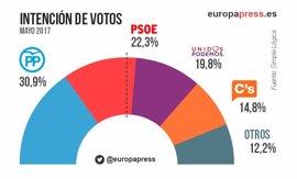 El PP está dos puntos por debajo del 26J y el PSOE casi recupera su marca de las generales, según un sondeo