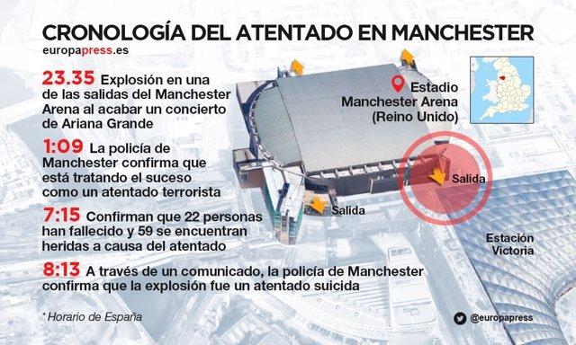 Cronología del atentado de Manchester