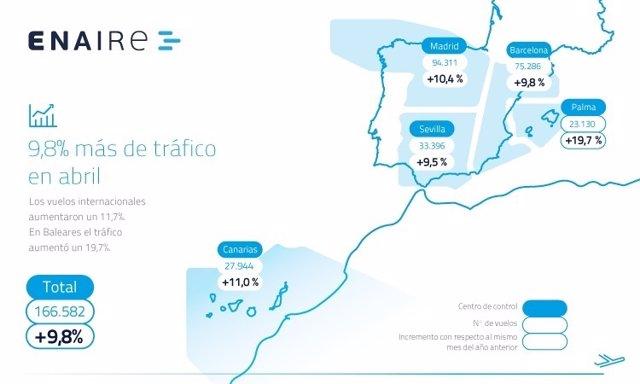 Vuelos gestionados en abril en todo el espacio aéreo español