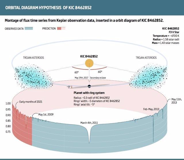 Esquema de influencia de troyanos en KIC 8462852