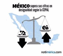 México supera sus cifras en desigualdad, según la CEPAL