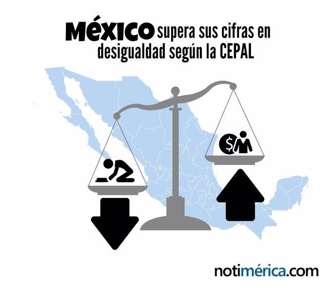 México supera sus cifras en desigualadad según la CEPAL