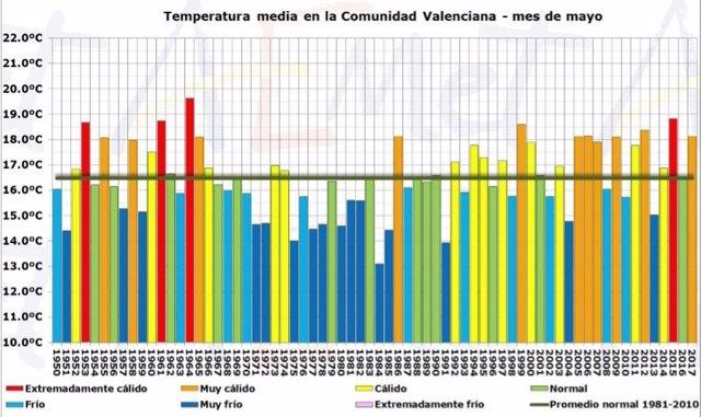 Temperatura media en la Comunitat en mayo