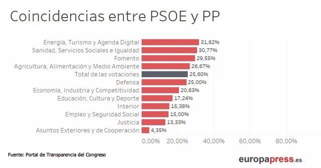 Coincidencias entre PSOE y PP al votar los presupuestos generales del estado