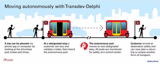 Acuerdo entre Transdev y Delphi