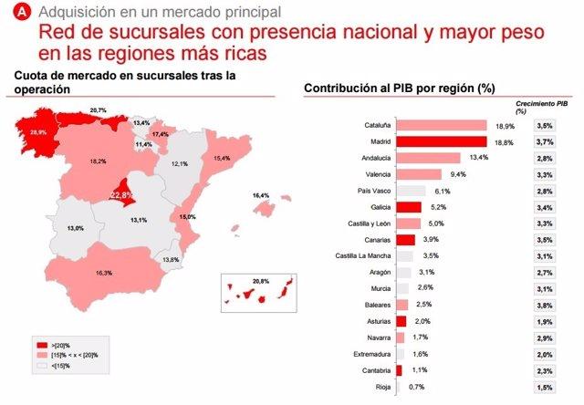 Cuota de mercado de Santander tras comprar Popular