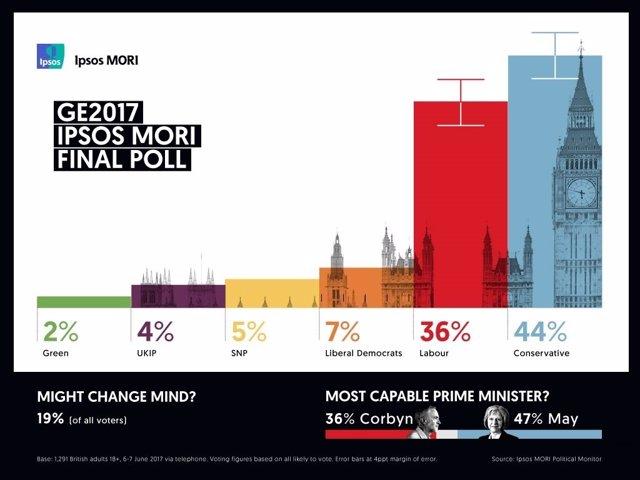 Sondeo electoral de Ipsos MORI