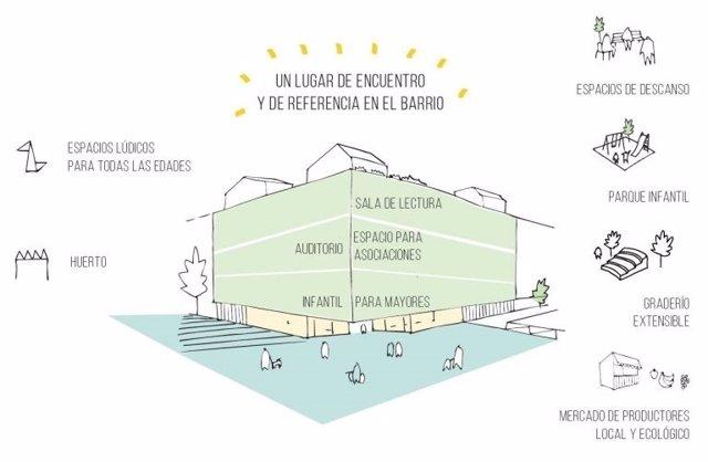 Futuro del solar del Mercado de Puerta Bonita