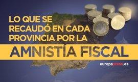 Esto es lo que se recaudó en cada provincia con la amnistía fiscal