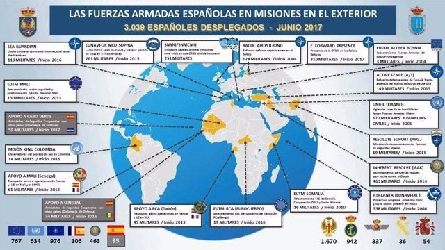 Misiones en el exterior de las Fuerzas Armadas