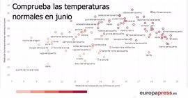 ¿Es normal este calor en junio? Compruébalo aquí