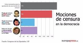 Qué es una moción de censura y otras respuestas para seguir la iniciativa de Podemos