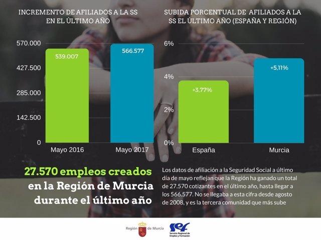 Gráfico de la creación de empleo en la Región