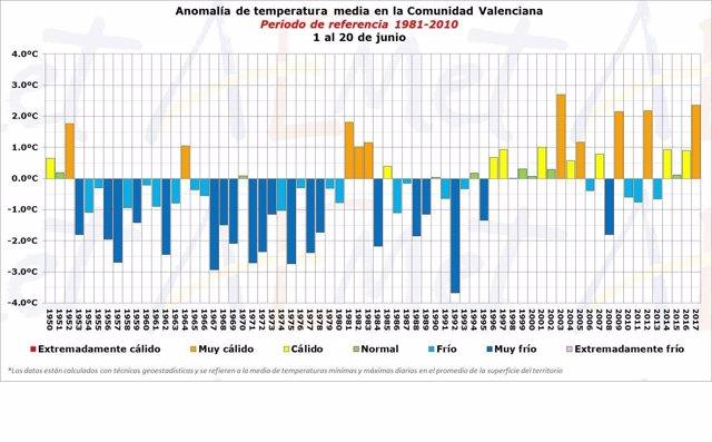 Gráfica temperaturas mes de junio en la Comunitat Valenciana