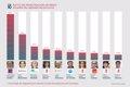 Top 10 alcaldes