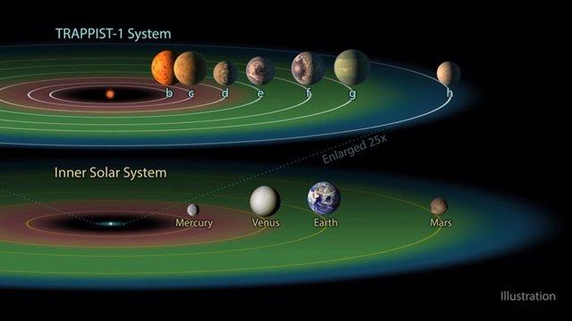 Comparación del Sistema Solar y TRAPPIST 1