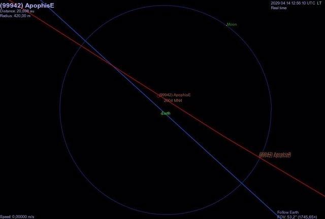 Órbita de Apophis el 14 de abril de 2029