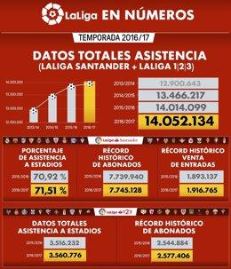 Datos asistencia temporada 16-17 LaLiga