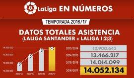 LaLiga bate récords en asistencia a estadios, abonados y entradas vendidas