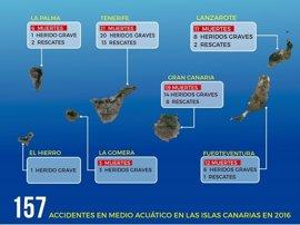 Adeje (Tenerife), Teguise (Lanzarote) y Telde (Gran Canaria), los municipios con más muertes por ahogamientos en 2016