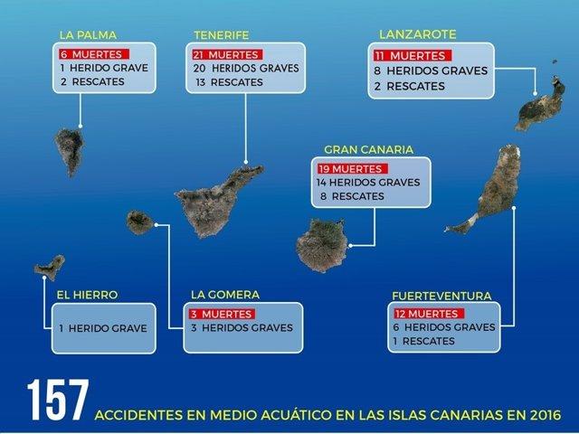 Resumen por islas de los accidentes en medio acuático de Canarias en 2016