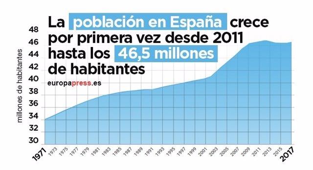 La población en España crece por primera vez desde 2011 hasta los 46,5 millones