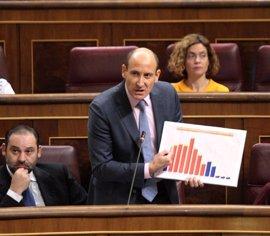 El PSOE se queda solo en el Congreso rechazando actividades privadas de los diputados