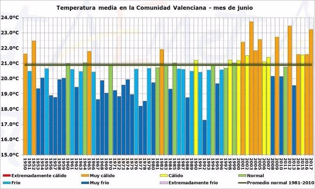 Balance de la temperatura de junio de las últimas décadas